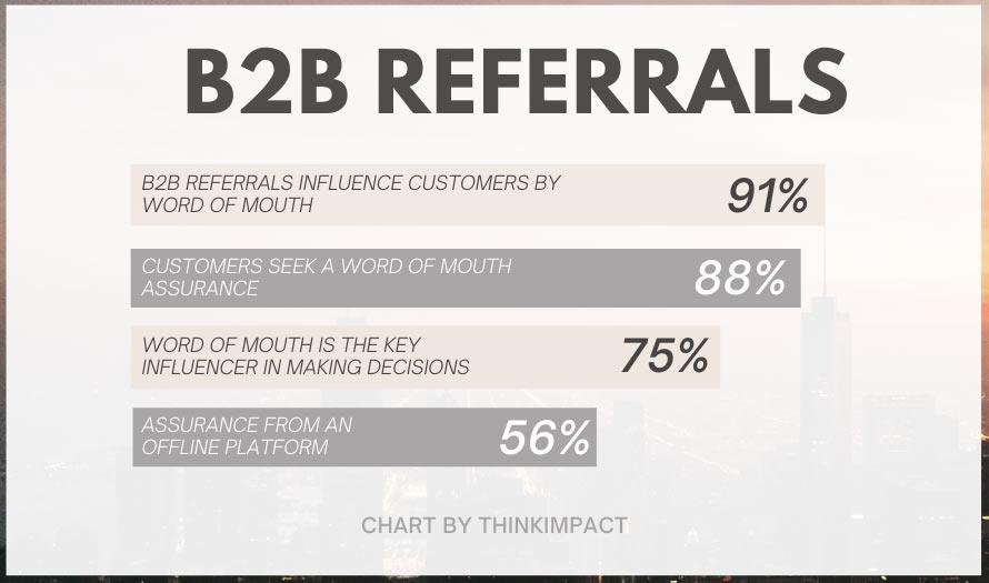 b2b referral statistics