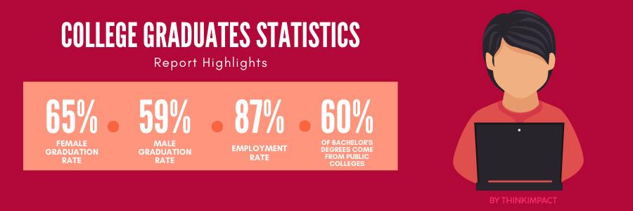 college graduates statistics